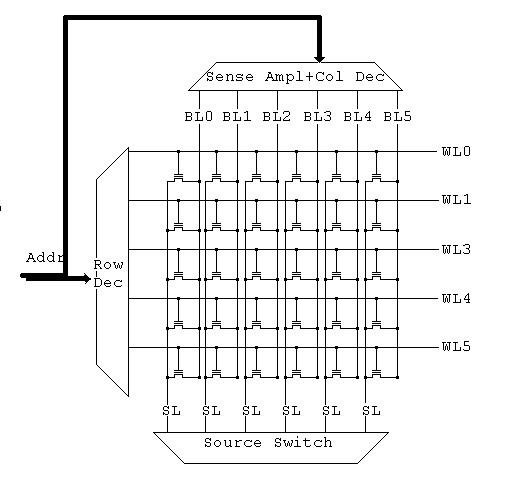 ساختار NOR